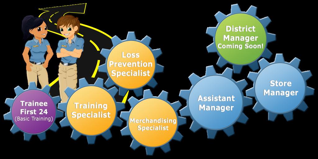 Career Progression Online Training