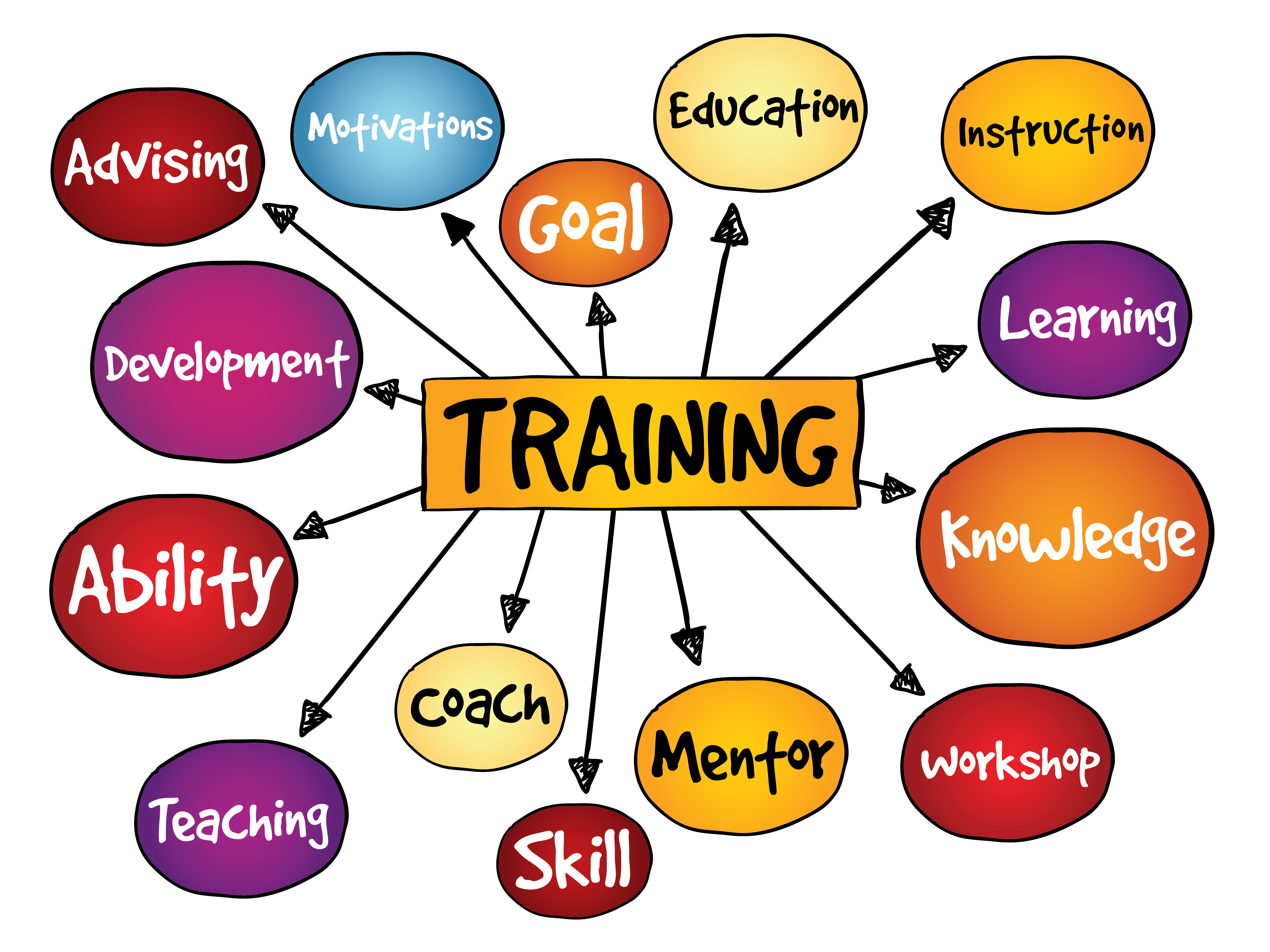 5 Most Effective On-the-Job Training Strategies